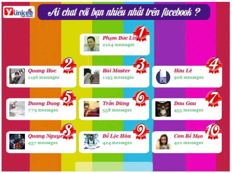 Xem ai Chat với Bạn nhiều nhất trên Facebook ?