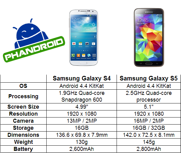 Your Galaxy S5 compared to the my Galaxy S4: What's the difference?