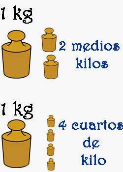 Cousas de nenos el peso y la masa for Un cuarto de kilo
