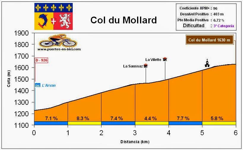 Altimetria perfil Col du Mollard