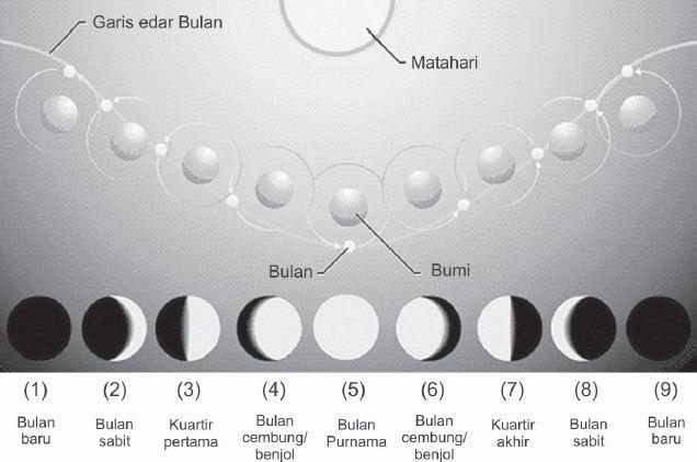 Pengertian dan Macam-macam Fase Bulan