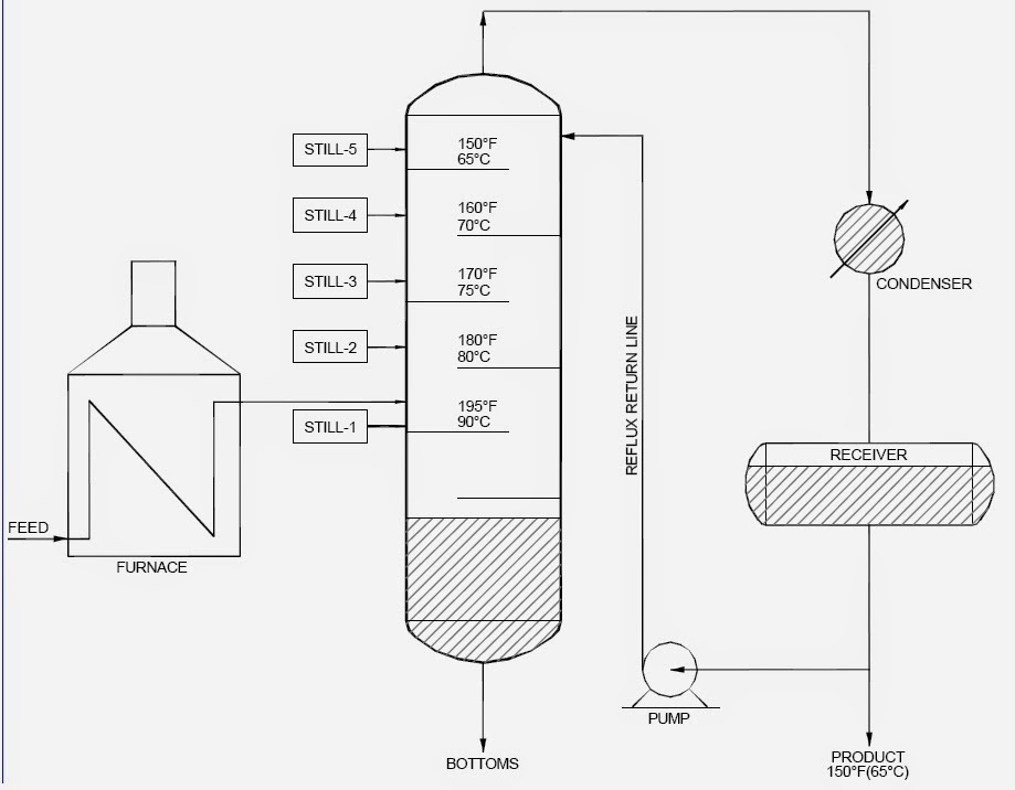 Schematic Process of Fractionation Tower