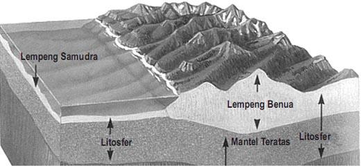 Semua permukaan Bumi bergerak baik benua maupun lantai samudra.  Permukaan luar Bumi tersusun atas 20 lempengan yang disebut lempeng tektonik. Sembilan di antaranya berukuran sangat besar.