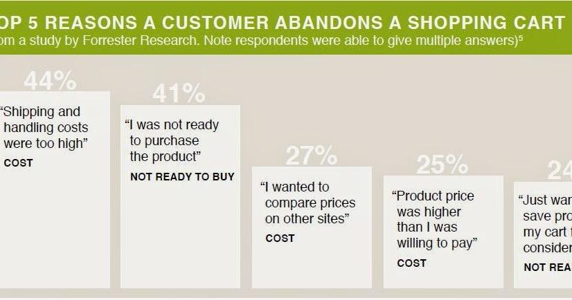 Cara membeli dan menjual opsi secara online