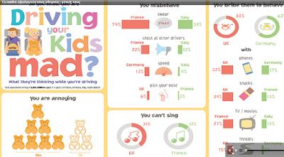 Πως αξιολογούν τα παιδιά την οδηγική συμπεριφορά των γονιών τους;