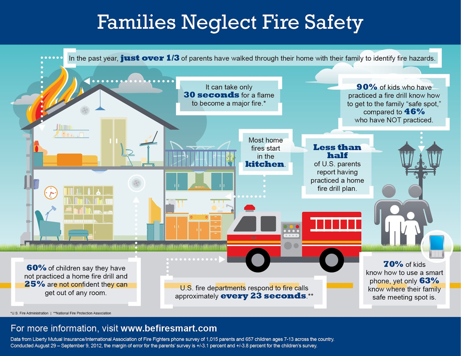 Keep your family safe and happy with a fire escape plan for Fire safety house
