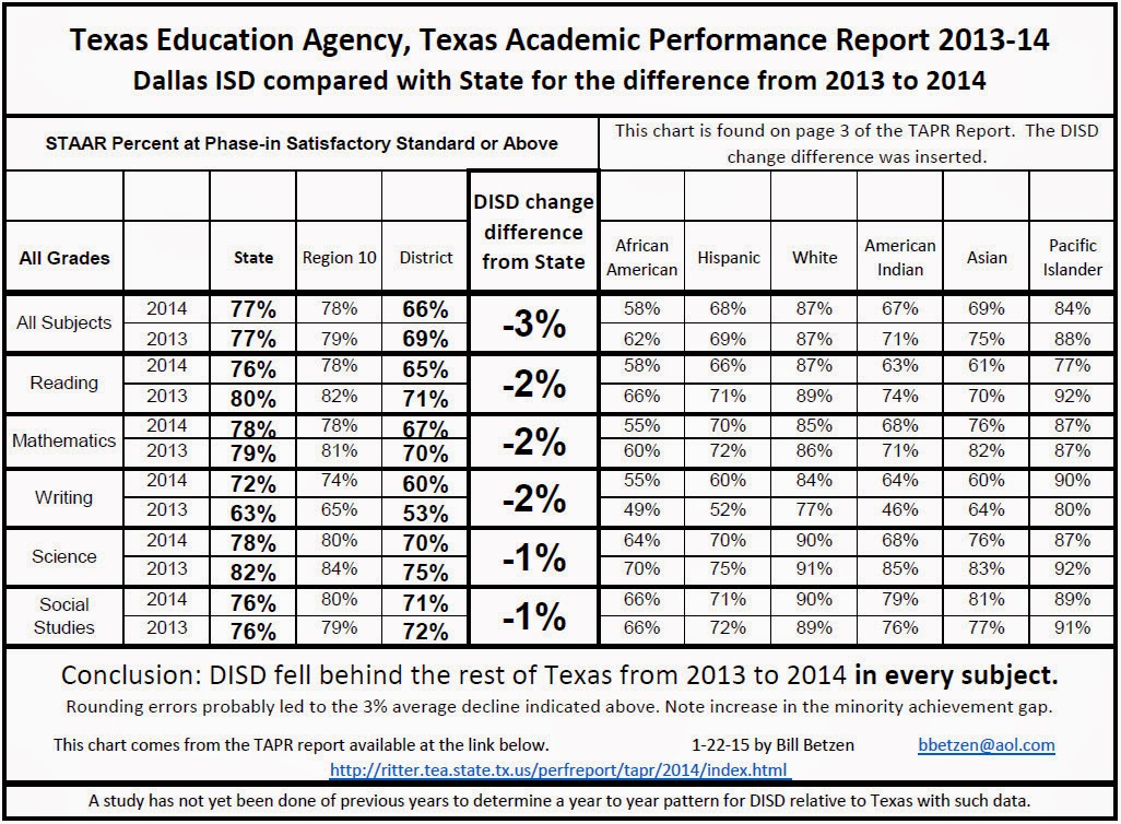 dallas isd compared to the rest of texas tea texas academic performance report 2013 2014 dallas independent school district salary schedule