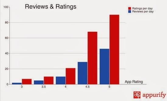 報告也顯示隨著應用評級數的提升,應用APP在App Store的能見度也會提升