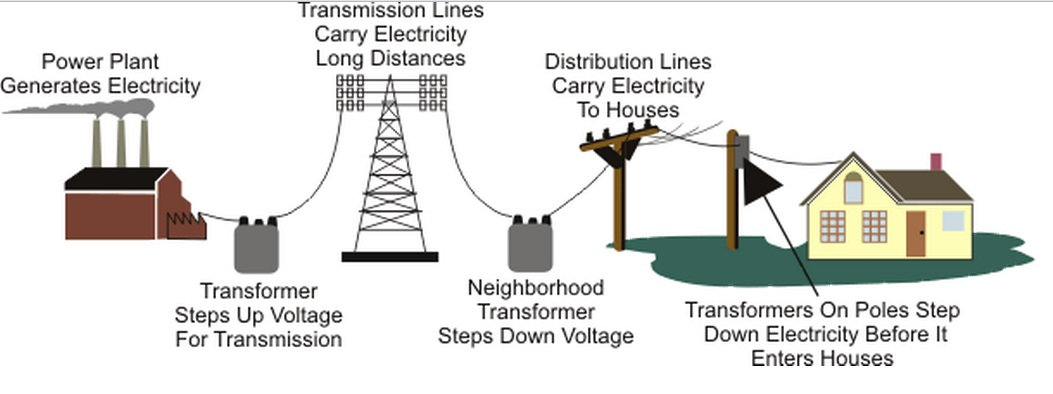 power system generationtransmission and distribution pdf