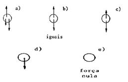 Concepções espontâneas de Dinâmica - Força e Movimento