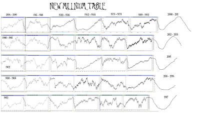 Long Term and Amazingly accurate forcasts by WD Gann based on his Cycle studies