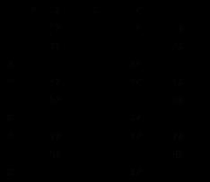 Matematica scuola secondaria 1 grado divisibilit e - Tavola dei fattori primi ...