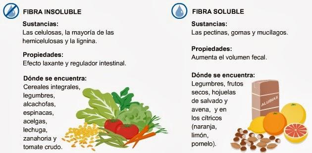 Ejercicios de pronombres personales fibra soluble e insoluble - Alimentos que contengan fibra ...