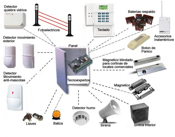 Tesis de grado mayo 2012 - Sistemas de seguridad para casas ...
