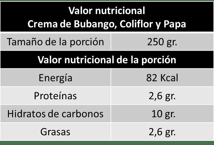 valor nutricional, crema de bubango, calorias