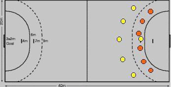 Sistema Ofensivo no Handebol: 5x1 e 6x0