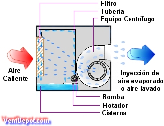 Control de calidad humidificaci n for Temperatura de salida de aire acondicionado split