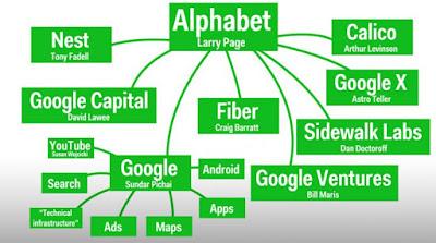google berubah menjadi alphabet