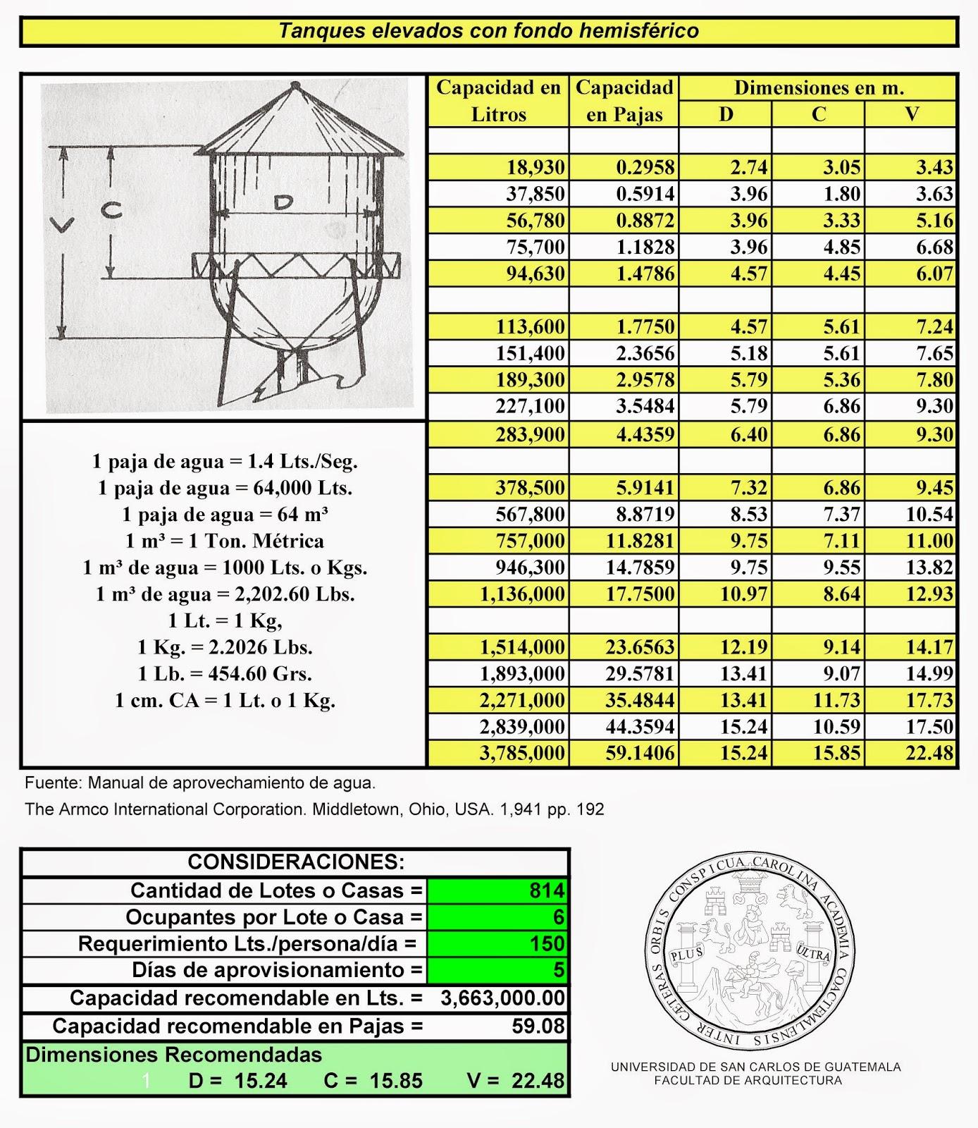 Farusac remoto tanque elevado de fondo hemisf rico for Tanques de agua medidas