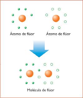 El enlace covalente