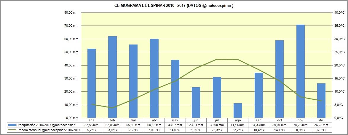 CLIMOGRAMA DE EL ESPINAR (ENERO 2010 - JUNIO 2017)