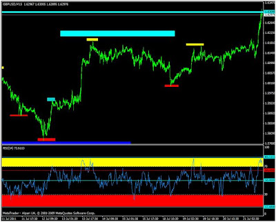 Trading online sicuro
