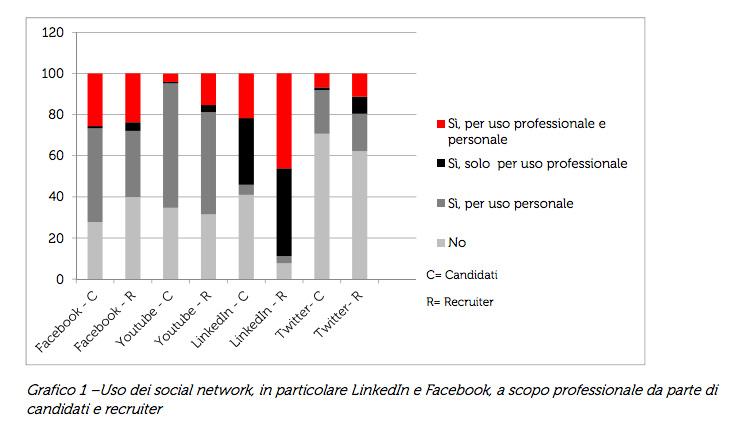 Social Network usati per trovare ed offrire lavoro
