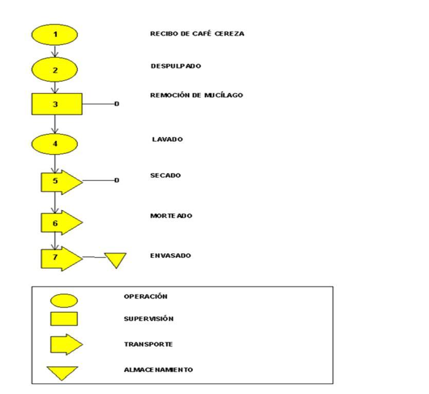 Tolmec besides Proceso Industrial Del Cafe additionally TM 9 6115 464 12 343 furthermore Diagramacin La Retcula Grid besides 2799 2006 Dodge Caravan 10. on ac diagram