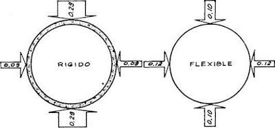 Presiones comparativas vertical y horizontal en tubos