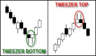 Tweezer Pattern