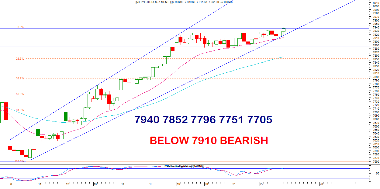 NIFTY-FUTURE-HOURLY-CHART
