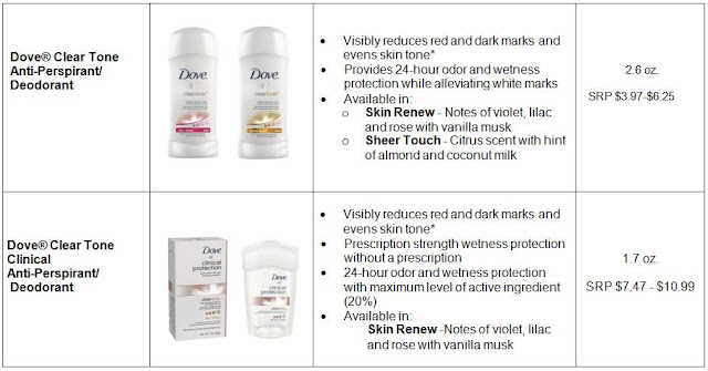 Dove Clinical Protection Deodorant Barcode