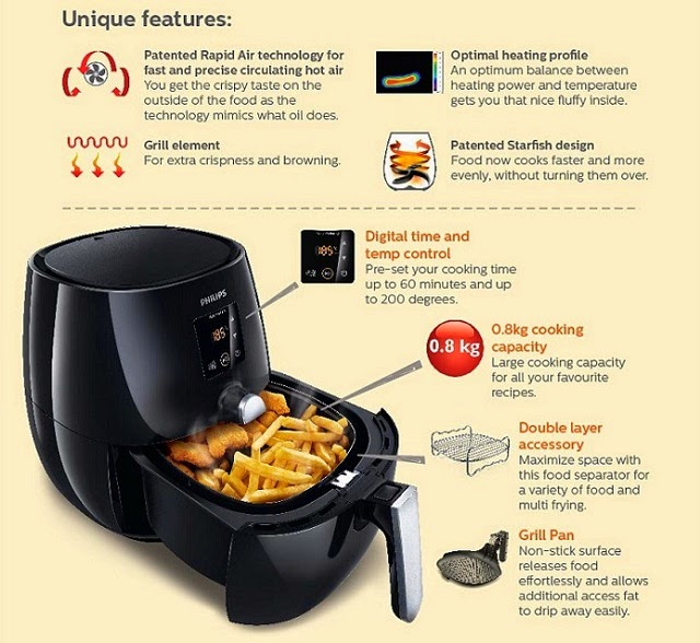 The features of the Philips Viva Collection Digital AirFryer (worth RM1699) up for grabs