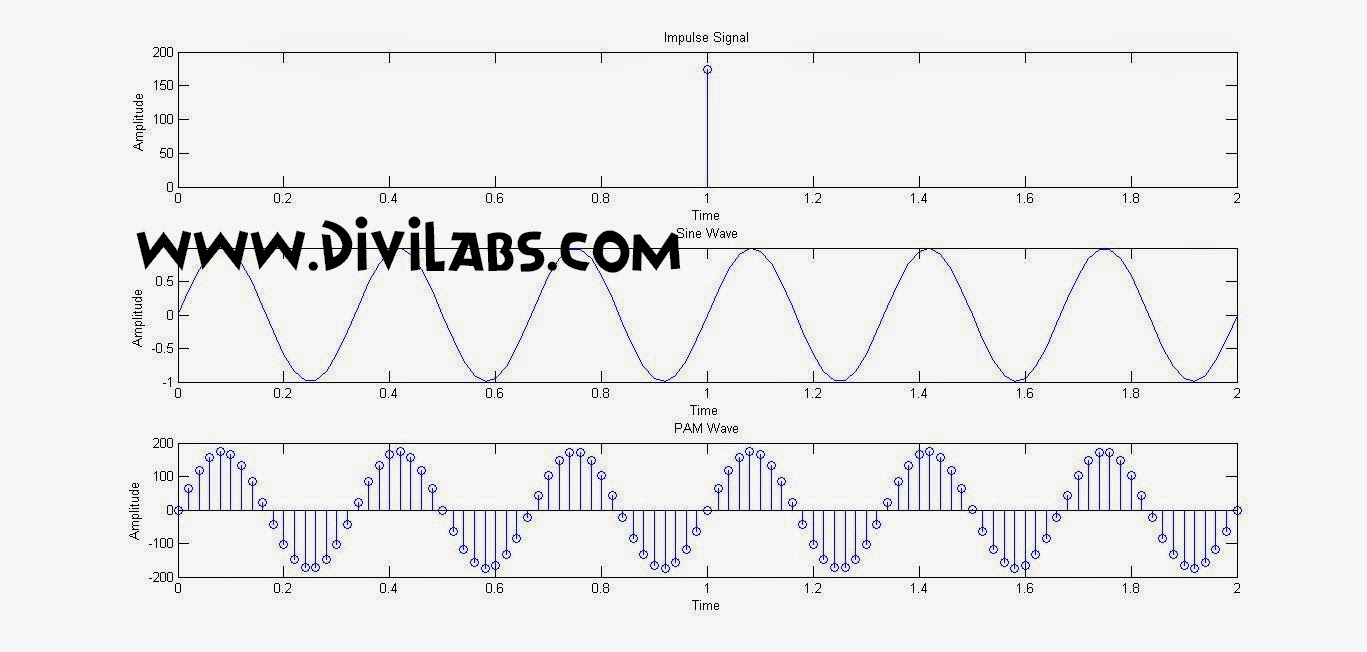 Simulation / Generation of PAM Signal using MATLAB Code : Pulse Amplitude Modulation Using MATLAB