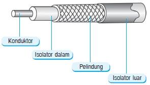 Gambar Kostruksi Kabel Coaxial