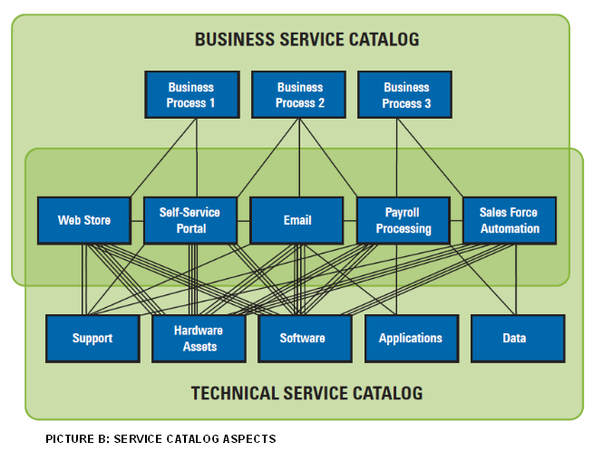 Art of Project Management: ITIL Service Portfolio Management