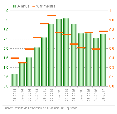 Producto Interior Bruto de Andalucía
