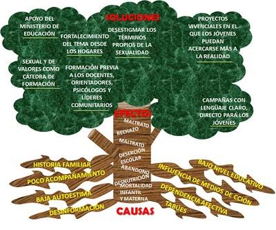 Elementos de la investigaci n rbol del problema for Investigacion de arboles
