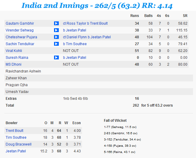 Ind-v-NZ-2nd-Test-2nd-Innings-INDIA