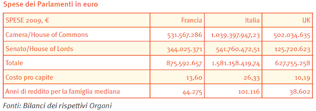 Costo+parlamenti Lo storico Bassi fa il riassunto del 2012 in Italia
