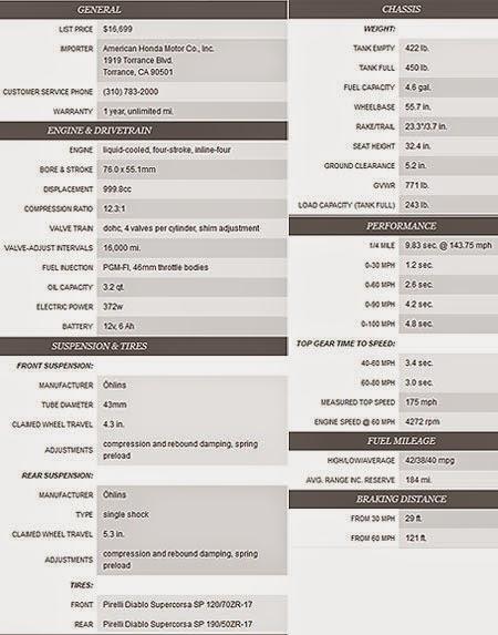spesifikasi Honda CBR1000RR Fireblade