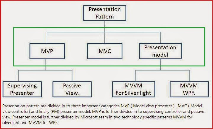 What is the difference between MVC,MVP and MVVM in .NET