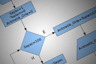 Algoritma Pemrograman Chapter IV