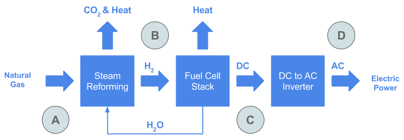 Let's Be Aware: Fuel cells: a logical step towards a clean energy ...