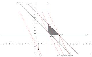 Echo 17 : Masalah Progam Linear