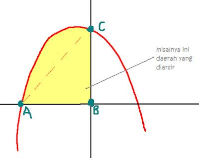 cara cepat menghitung luas daerah arsiran integral tanpa menggunakan integral