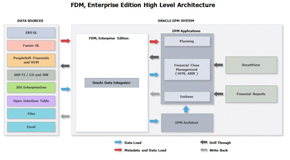 Data Into Hyperion EPM Applications. The Application Server Can Be Deployed  On Multiple Platforms And Connects With Hyperion EPM Applications Such As  ...