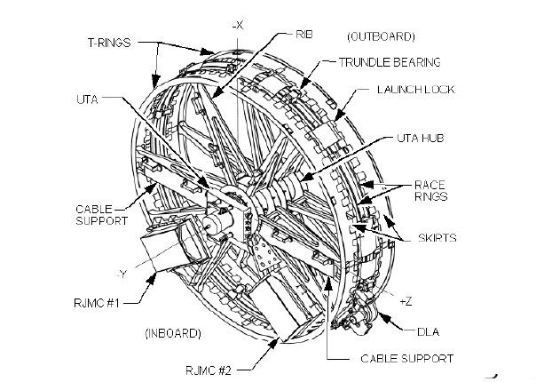 [STS-134] Endeavour: Déroulement de la mission.   - Page 4 Sarj_diagram