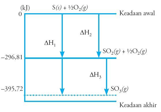 Cara menentukan dan menghitung perubahan entalpi h rumus energi diagram di atas juga dapat digambarkan sebagai berikut diagram tingkat energi ccuart Gallery