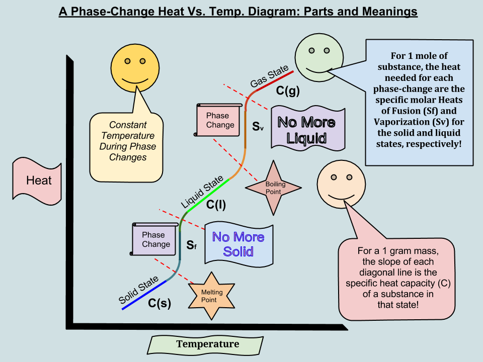 The Phase Change Diagram Interpretations Learning Chemistry Easily